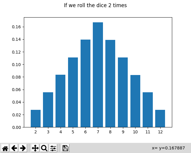 Probability distribution of rolling two dice
