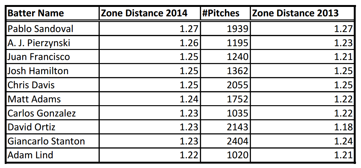 Description: C:UsersRKGoogle DriveBaseball Prospectusarticlesthe year in zone distancetable1.png