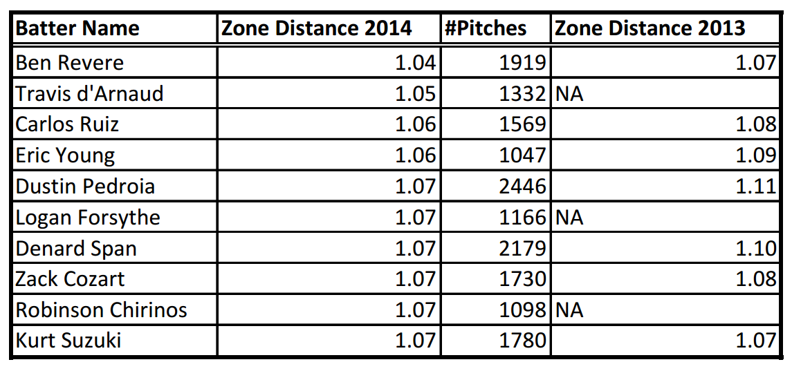 Description: C:UsersRKGoogle DriveBaseball Prospectusarticlesthe year in zone distancetable2.png