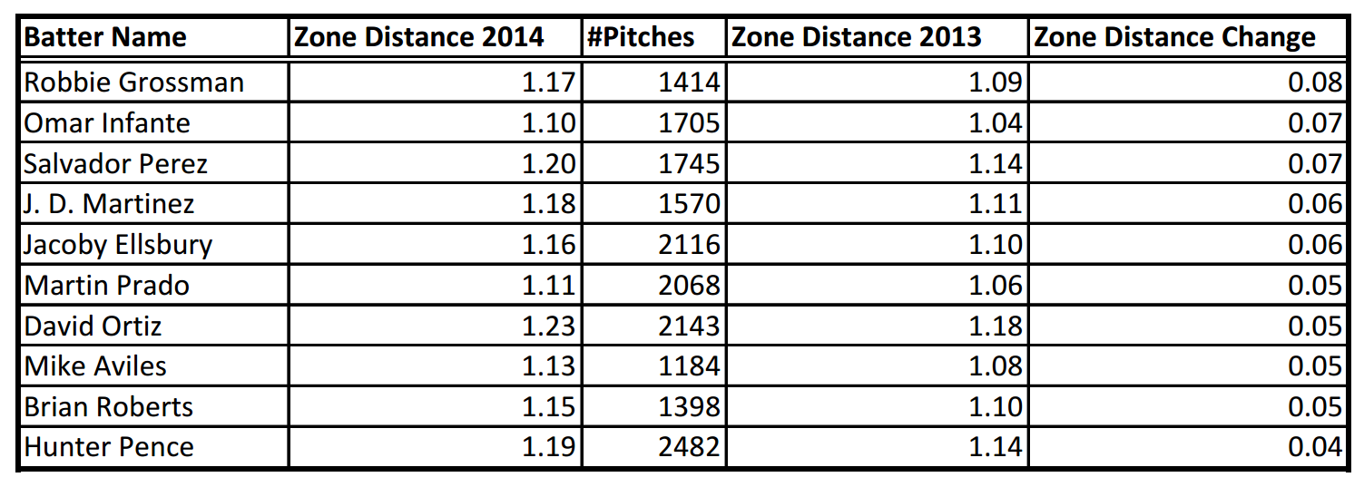 Description: C:UsersRKGoogle DriveBaseball Prospectusarticlesthe year in zone distancetable3.png
